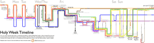 Bible Gateway Holy Week Timeline